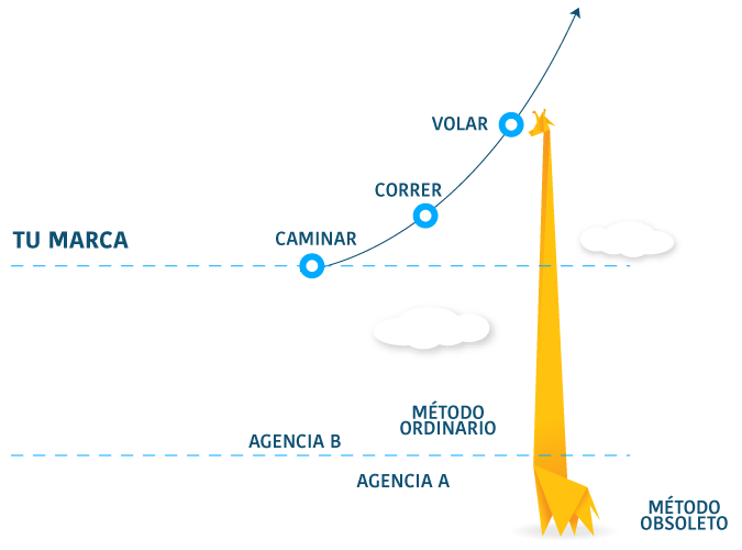 Jirafa Marketing Digital - Estrategia